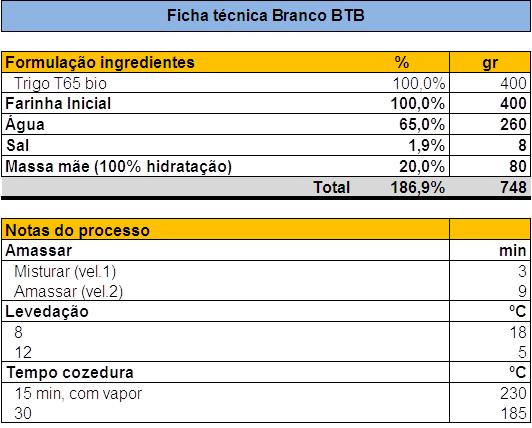 [Image: P%C3%A3o_Branco_BTB.png]