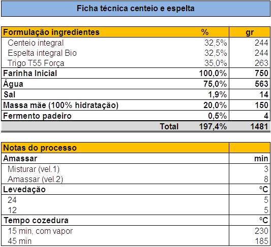 [Image: P%C3%A3o_Centeio_espelta.png]