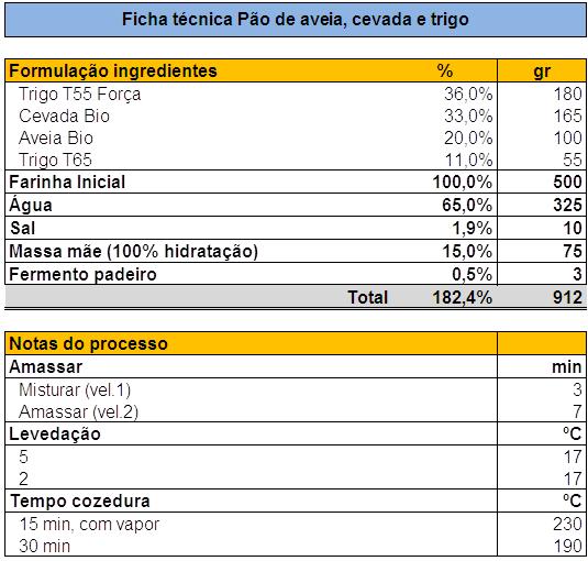 [Image: P%C3%A3o_Aveia_Cevada_Trigo.png]