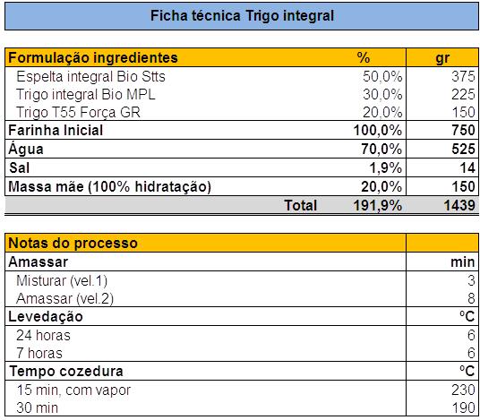 [Image: P%C3%A3o_Trigo_Integral.png]